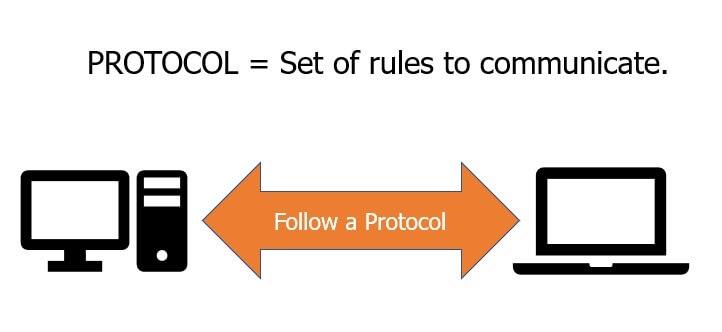 Protocol-SDK-API-for-integration