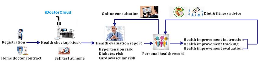 健康追跡システム